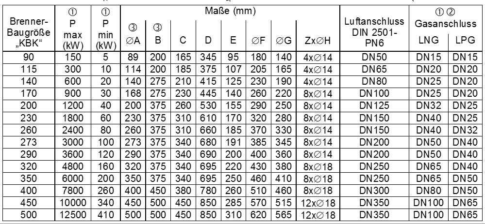 Kreuzstrombrenner KBK Datenblatt
